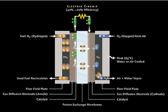 燃料电池催化剂的研制 提高铂的利用率 寻找新的价格较低的非贵金属催化剂